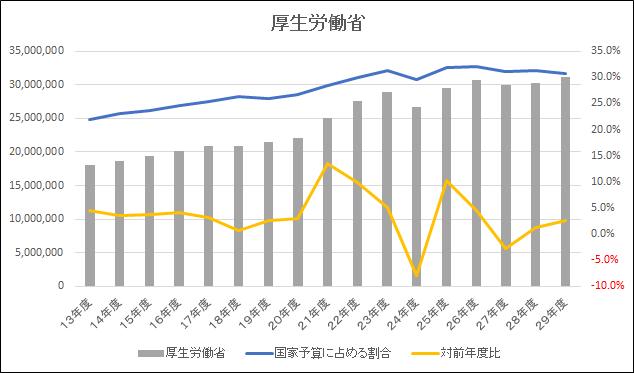 厚生労働省予算推移